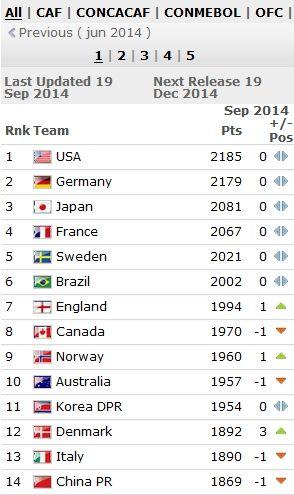 FIFA女足排名