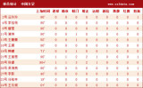 中国女足球员数据