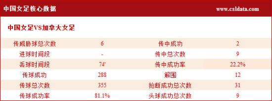 中国队核心数据