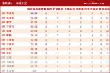 中国队球员详细数据