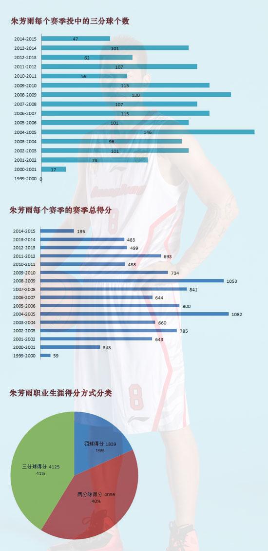 朱芳雨CBA职业生涯得分表