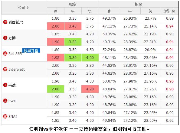 [新浪爱彩]10日异常赔率:立博力捧两主队