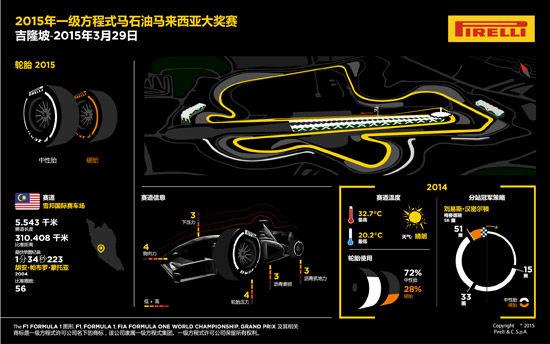 倍耐力F1马来西亚站前瞻