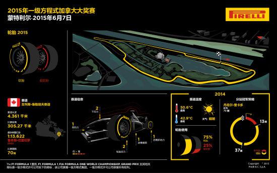 F1加拿大欢迎软胎和超软胎组合