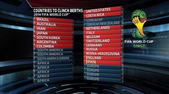 欧洲区晋级世界杯球队出炉