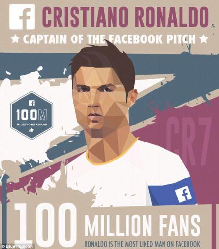 拥有1亿脸书粉丝的C罗是社交网站中的队长