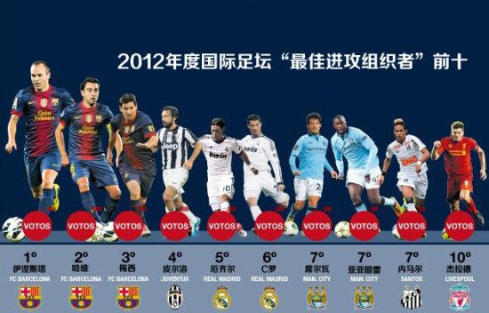 """2012年度国际足坛""""最佳进攻组织者""""名单前十"""