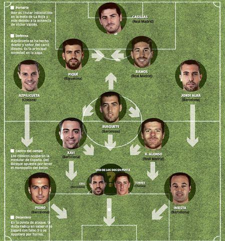 西班牙世界杯首发敲定10人 无锋阵或托雷斯单