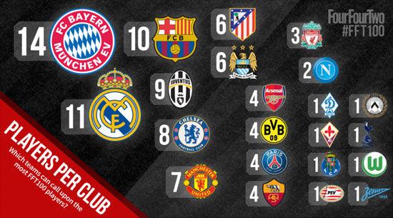 当世百大球星,按照俱乐部划分,拜仁排名榜首。