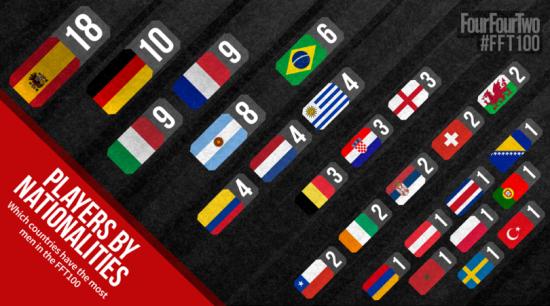 当世百大球星,按照国际划分,西班牙独树一帜。