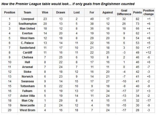 《每日邮报》:如果只算英格兰人进球……