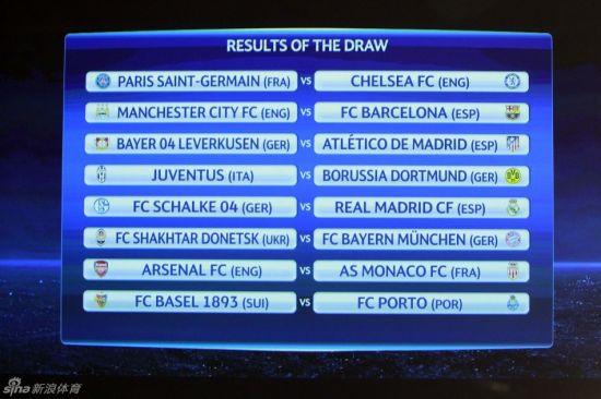 本赛季欧冠淘汰赛第一轮抽签结果揭晓