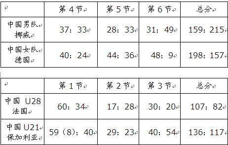 智运会桥牌比赛进入高潮中国两支青年军连夺两铜