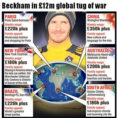 贝克汉姆争夺战