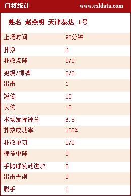 图文-[中超]长沙0-0天津技术统计门将无出奇表现