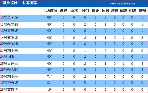 图文-[亚冠]佩西普拉2-0长春亚泰数据无人敢称最佳