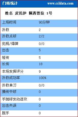 图文-[亚冠]佩西普拉2-0长春亚泰数据反观对手门将