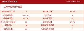 图文-[中超]上海2-2辽宁数据统计 申花率先进球