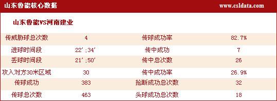 图文-[中超]山东2-2河南技术统计鲁能得势不得分