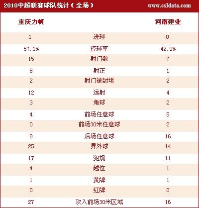点击观看重庆1-0河南详细数据统计