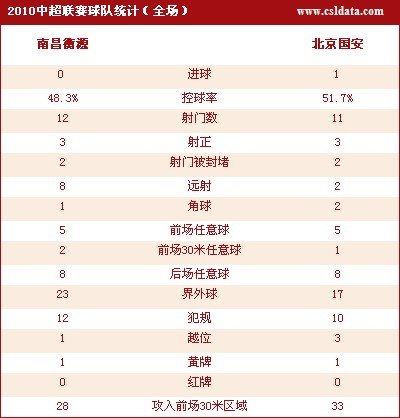 点击观看辽宁5-1长春详细数据统计