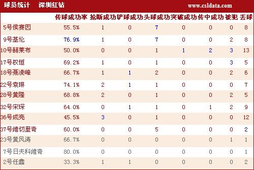 图文-[中超]山东3-2深圳数据统计基伦是深圳核心