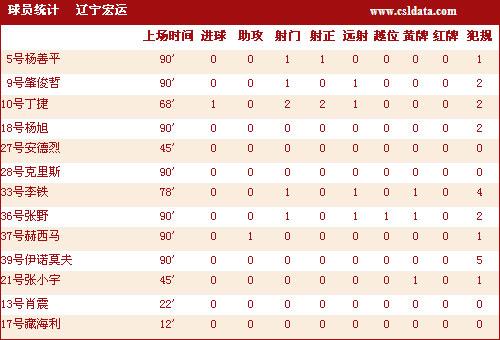 图文-[中超]杭州绿城2-1辽宁宏运丁捷攻入唯一进球