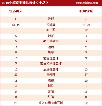 图文-[中超]江苏1-1杭州技术统计两队不相上下