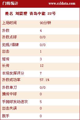 图文-长沙2-2青岛技术统计刘震理数据分析