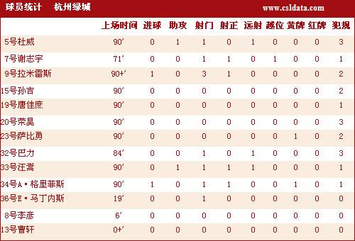图文-[中超]陕西0-2杭州技术统计绿城基本数据