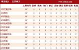 图文-[中超]青岛1-0江苏数据 锋线火力不足