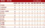 图文-[中超]青岛1-0江苏数据 E-路易斯建功