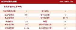 图文-[中超]青岛1-0江苏数据 青岛核心数据