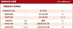 图文-[中超]河南0-0天津数据统计 河南队核心数据