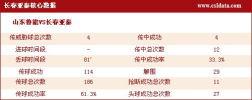 图文-[中超]山东1-0长春数据 长春核心数据