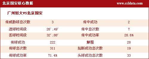北京队核心数据