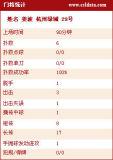 杭州绿城门将详细