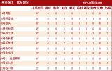 北京国安球员基本
