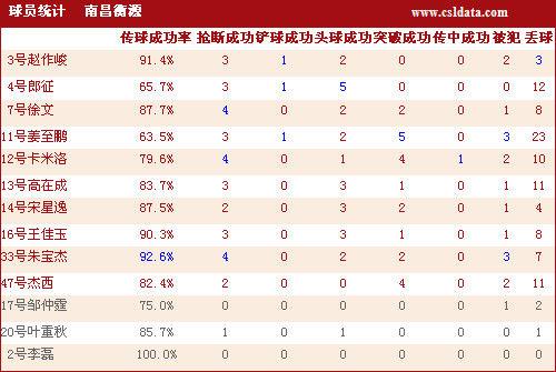 南昌衡源球员详细数据