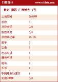 广州恒大门将详细数据
