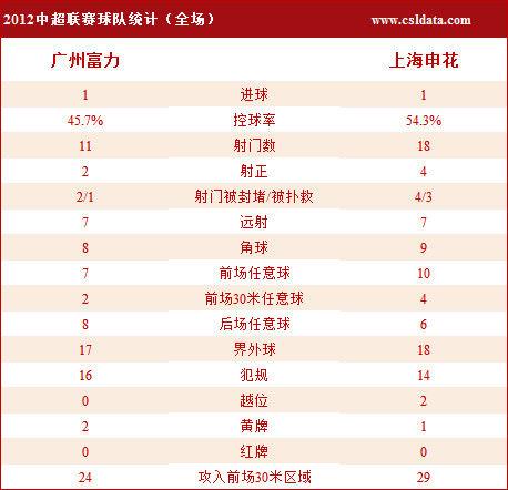 广州富力1-1上海申花数据统计