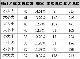 博乐彩票网福彩3D第08169期大小奇偶特征分析(图)