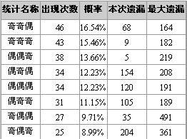 博乐彩票网福彩3D第2008190期大小奇偶特征分析
