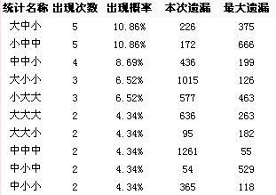 博乐彩票网排列三第2008201期大中小012路分析