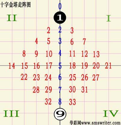 双色球112期十字走阵:尾数重点防34567(图)