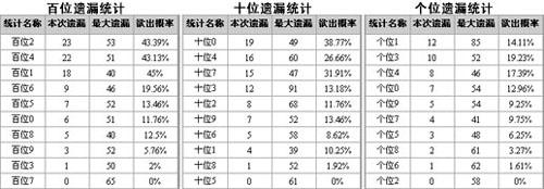 博乐彩票网福彩3D第2008160期重要遗漏分析(组图)