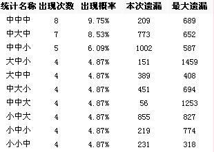 博乐网福彩3D第08194期大中小012路分析 组图图片