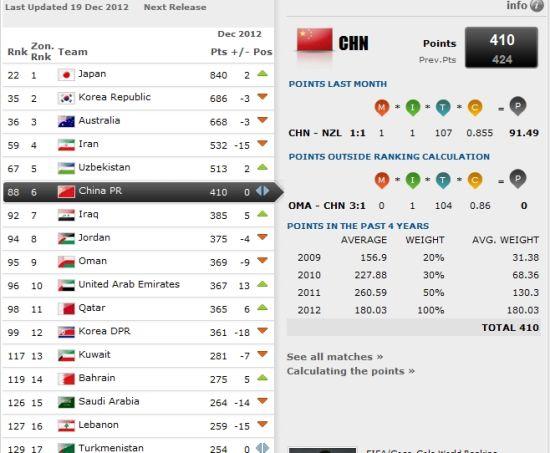 中国队世界排名仍然位列第88,亚洲升至第6