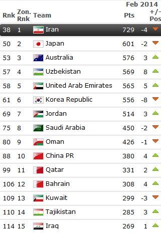 国足FIFA排名列亚洲第10