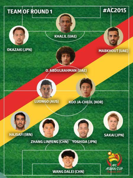 亚洲杯官方首轮最佳阵容